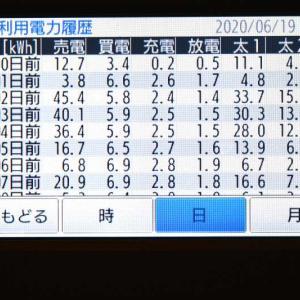 6月19日(金)の発電結果