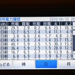 6月20日(土)の発電結果