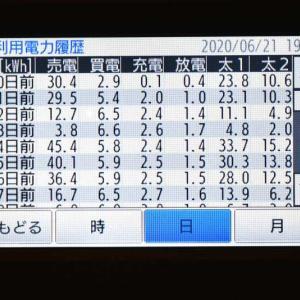 6月21日(日)の発電結果
