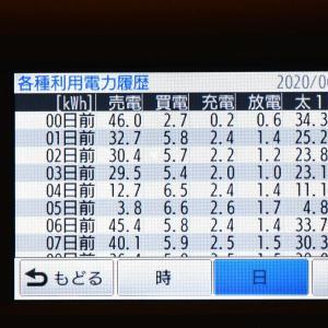 6月23日(火)の発電結果