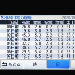 6月26日(金)の発電結果