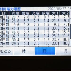 6月27日(土)の発電結果(本日やっとシム値達成!!)
