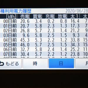 6月28日(日)の発電結果