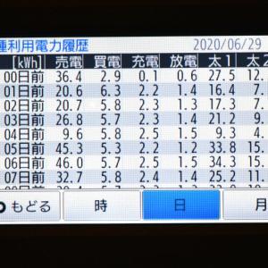 6月29日(月)の発電結果