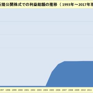 【IPO利益総額と推移】2021年6月分まで