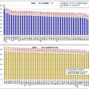 2019年の日射・日照データ「年間結果総括」(平年以上は48中45箇所)