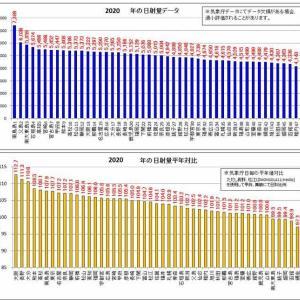 2020年の日射・日照データ「年間結果総括」(平年以上は48中42箇所)