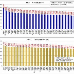 2016年の日射・日照データ「年間結果総括」(平年以上は48中36箇所)