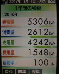 太陽光発電2016年締めデータ(日射量106.1%補正後初年度対比93.4%)