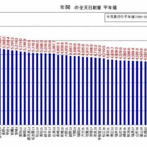 10年ぶりの平年値の変更(日射量比較)