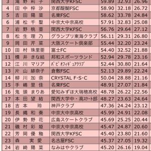 西日本ジュニア女子ショート結果