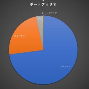 ポートフォリオの比率(;・∀・)