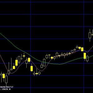 ファンケルの株価(`・ω・´)