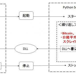 MQL4とPythonの連携(その1);アメンボは帰ってきました