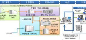 トヨタ自動車、風力発電により製造したCO2フリー水素を燃料電池フォークリフトへ供給する実証を開始