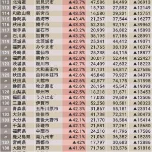 将来「人口が激変する」自治体 香取市108位