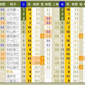 3918 ▼RFC競馬2016 - 157 -  2016.11.27