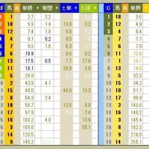 3930 ▼RFC競馬2017 - 169 -  2017.05.28