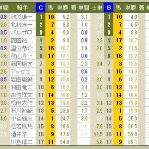 3917 ▼RFC競馬2016 - 156 -  2016.11.27