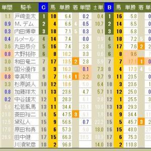 3920 ▼RFC競馬2016 - 159 -  2016.12.04