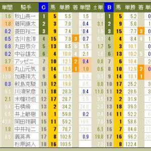 3924 ▼RFC競馬2016 - 163 -  2016.12.18