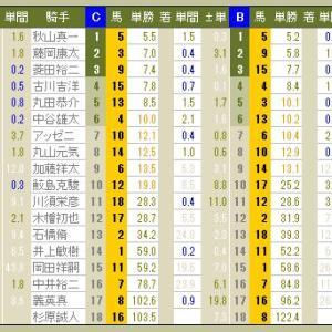3923 ▼RFC競馬2016 - 162 -  2016.12.18