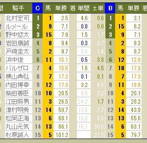 3927 ▼RFC競馬2016 - 166 -  2016.12.25