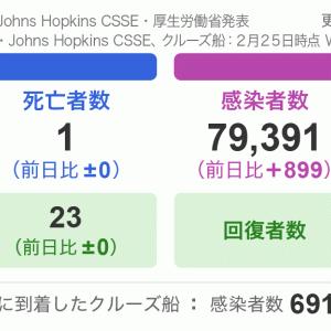 最新・・新型コロナウイルス(感染状況)