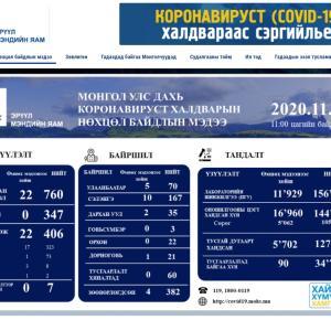 モンゴル国新型コロナ感染状況 11月28日現在