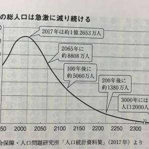 【悲報】2200年日本「人口1000万人です」←これwwwwwwwwww