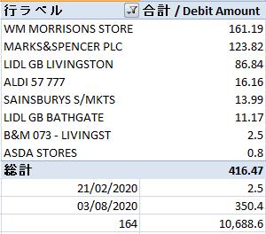 1ヶ月の食費 約10,700円(5ヶ月平均)