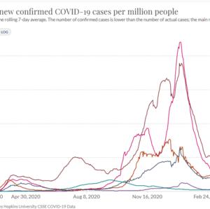 UKの新型コロナ感染者等 現況