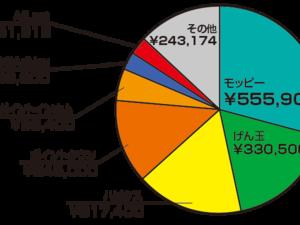 ポイントサイトで稼ぐ【累計1,899,407円】2019年8月現在実績♪