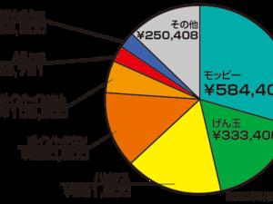 ポイントサイトでお小遣い稼ぎ【累計1,981,396円】2020年9月現在実績♪
