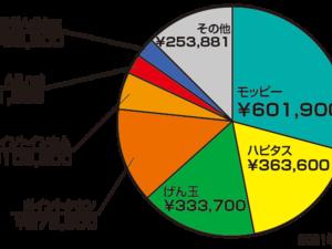 ポイントサイトでお小遣い稼ぎ【累計2,055,647円】2021年7月現在実績♪