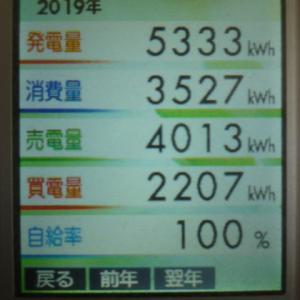 2019年の発電量などの結果