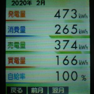 2020年2月の発電結果