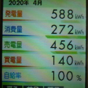 2020年4月の発電結果