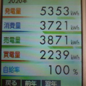 2020年 年間発電量の結果