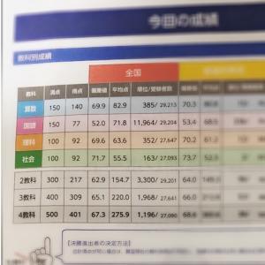 兄チャン全国小学生統一テスト結果