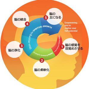 脳の感覚がめざめると、体も心も思考も柔軟に!スマホネック(ストレートネック)も改善