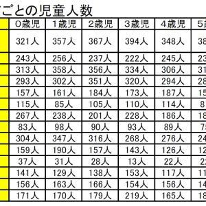 令和2年4月入園の東京都北区のエリア別の保活困難度を人口統計から分析予想!前年度、例年と比較