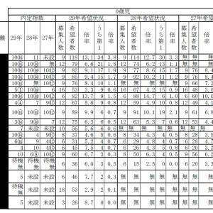 保活のやり方 希望順位の決め方はエクセル整理がおすすめ!@東京都北区(質問等コメ、DM歓迎)