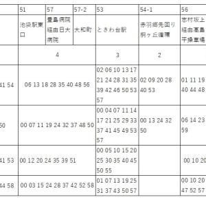 東京都北区で保育園落ちた人へ バス・自転車の検討を!板橋区、豊島区、文京区、台東区の方も参考に
