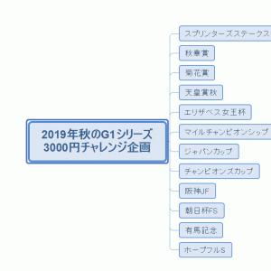 2019秋のG1企画3000円チャレンジ第一弾スプリンターズステークス&異常投票馬分析