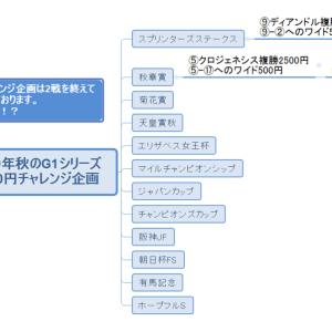 菊花賞2019異常投票馬分析&秋のG1企画3000円チャレンジ第三弾