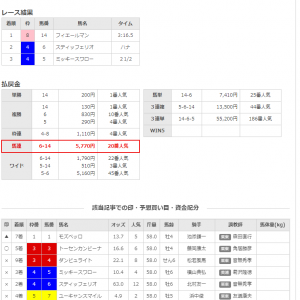 エルムステークス2020調教・追い切り評価BEST3