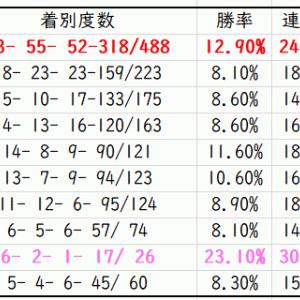 【ABH】中京記念2020先行予想|種牡馬別データ(Trend-Stallion)