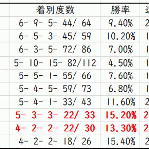 【ABH】アイビスサマーダッシュ2020先行予想|種牡馬別データ(Trend-Stallion)
