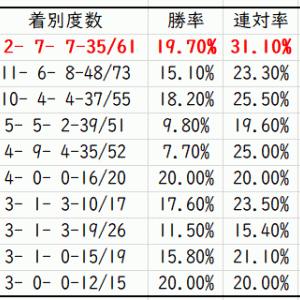 【ABH】クイーンステークス2020先行予想|種牡馬別データ(Trend-Stallion)